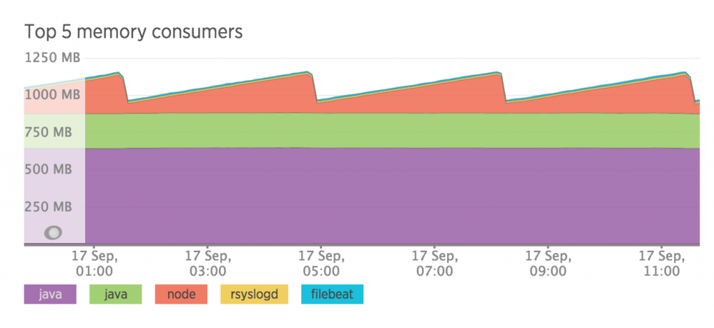 kibana-usage-still-dropping-and-climbing