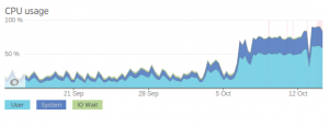 cpu-usage-high-new-relic