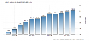 bad-indicator-of-inflation-south-africa