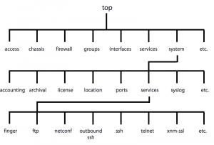 junos-configuration-mode-command-tree