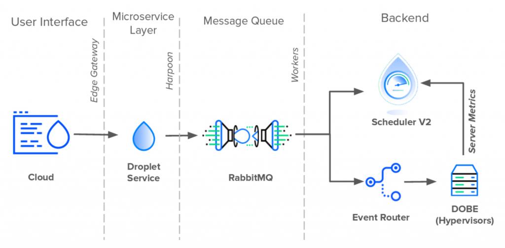 digital-ocean-architecture-diagram