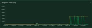 apache-mod-php-load-test-response-time
