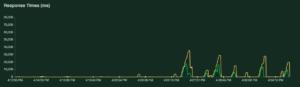 response-times-(ms)-php-fpm-nginx