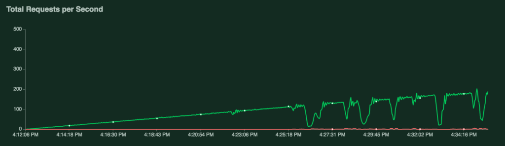 total-requests-per-second-nginx-php-fpm