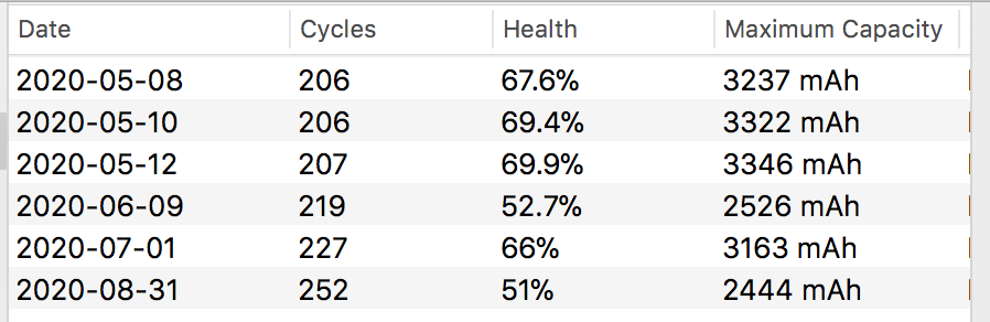 Old Macbook Battery History