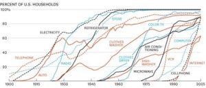 transformative-technology-uptake
