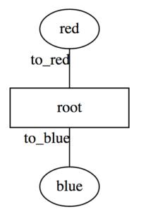 graphviz-simple-radial-django