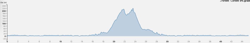 blouberg-kloofnek-blouberg-elevation